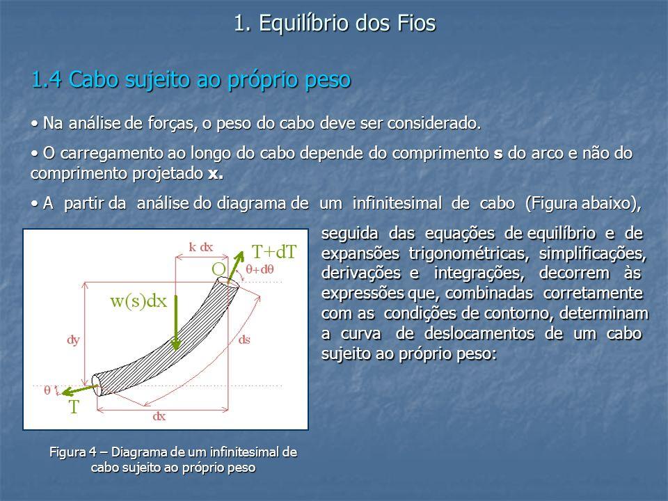 1. Equilíbrio dos Fios 1.4 Cabo sujeito ao próprio peso Na análise de forças, o peso do cabo deve ser considerado. Na análise de forças, o peso do cab