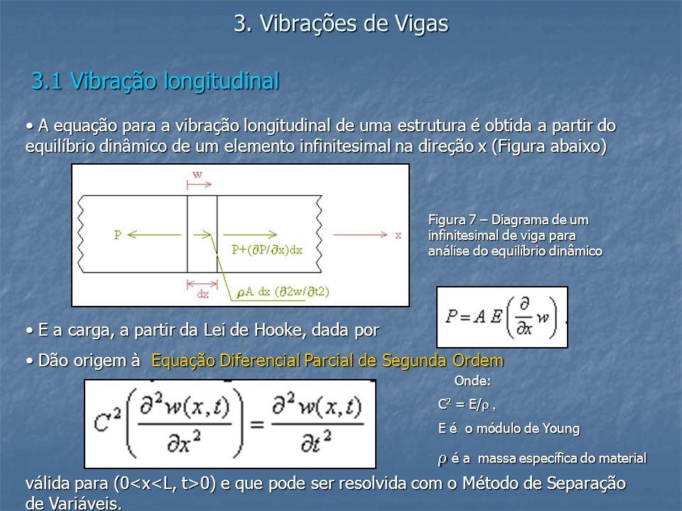 3. Vibrações de Vigas 3.1 Vibração longitudinal A equação para a vibração longitudinal de uma estrutura é obtida a partir do equilíbrio dinâmico de um