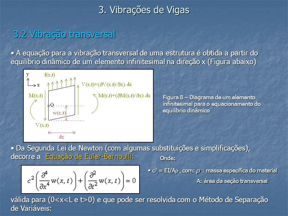 3. Vibrações de Vigas 3.2 Vibração transversal A equação para a vibração transversal de uma estrutura é obtida a partir do equilíbrio dinâmico de um e