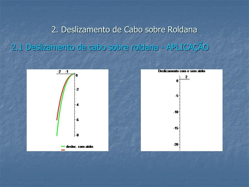 2. Deslizamento de Cabo sobre Roldana 2.1 Deslizamento de cabo sobre roldana - APLICAÇÃO