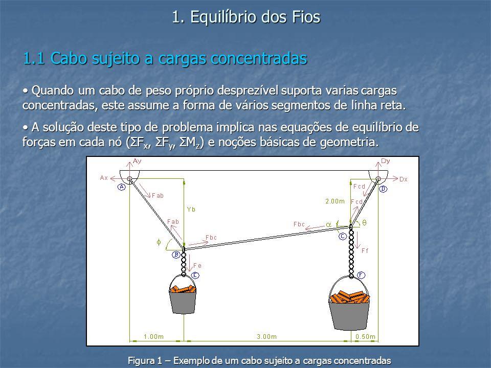 1. Equilíbrio dos Fios 1.1 Cabo sujeito a cargas concentradas Quando um cabo de peso próprio desprezível suporta varias cargas concentradas, este assu