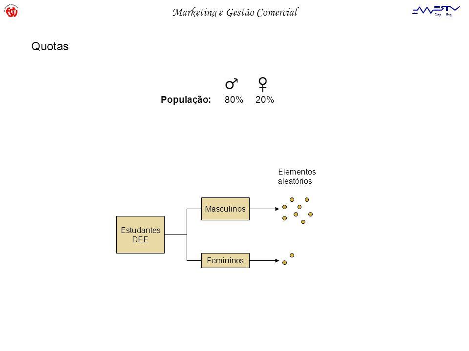 Marketing e Gestão Comercial Dep. Eng. Electrotécnica Quotas Estudantes DEE Masculinos Femininos Elementos aleatórios População: 80% 20%