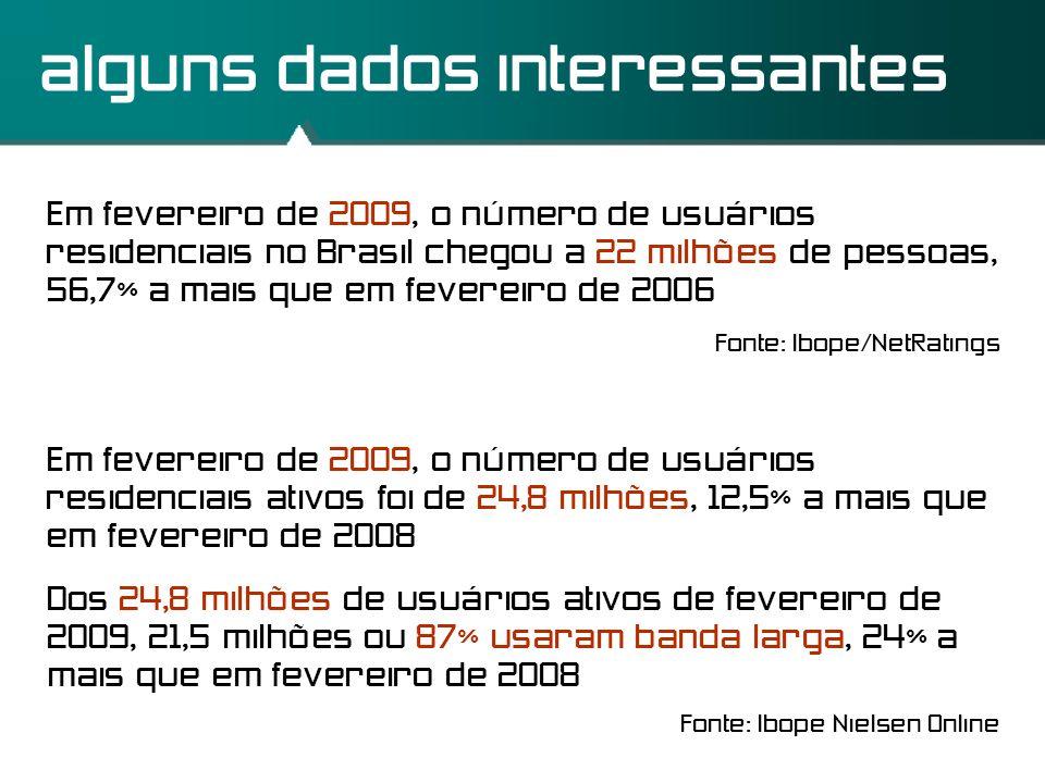 alguns dados interessantes Em fevereiro de 2009, o número de usuários residenciais no Brasil chegou a 22 milhões de pessoas, 56,7% a mais que em fever