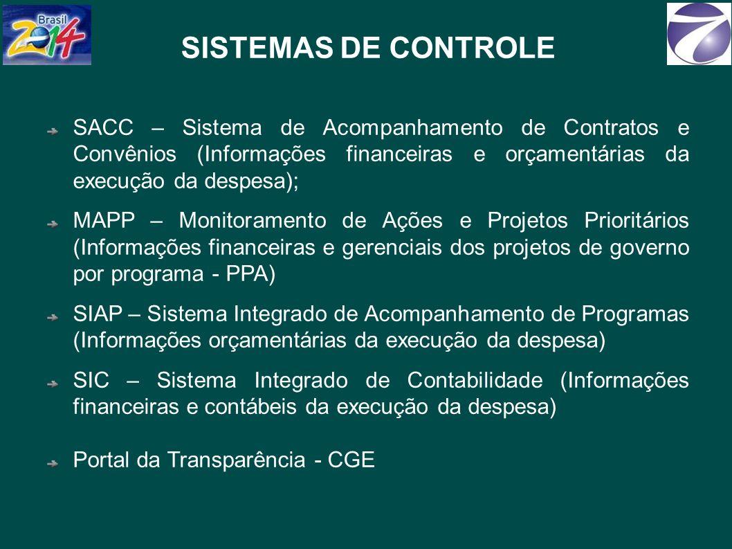 SACC – Sistema de Acompanhamento de Contratos e Convênios (Informações financeiras e orçamentárias da execução da despesa); MAPP – Monitoramento de Ações e Projetos Prioritários (Informações financeiras e gerenciais dos projetos de governo por programa - PPA) SIAP – Sistema Integrado de Acompanhamento de Programas (Informações orçamentárias da execução da despesa) SIC – Sistema Integrado de Contabilidade (Informações financeiras e contábeis da execução da despesa) Portal da Transparência - CGE