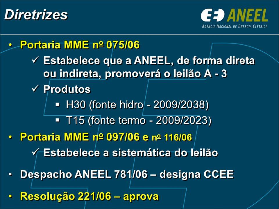 Portaria MME n o 075/06 Estabelece que a ANEEL, de forma direta ou indireta, promoverá o leilão A - 3 Produtos H30 (fonte hidro - 2009/2038) T15 (fonte termo - 2009/2023) Portaria MME n o 075/06 Estabelece que a ANEEL, de forma direta ou indireta, promoverá o leilão A - 3 Produtos H30 (fonte hidro - 2009/2038) T15 (fonte termo - 2009/2023) Diretrizes Portaria MME n o 097/06 e n o 116/06 Estabelece a sistemática do leilão Portaria MME n o 097/06 e n o 116/06 Estabelece a sistemática do leilão Despacho ANEEL 781/06 – designa CCEE Resolução 221/06 – aprova