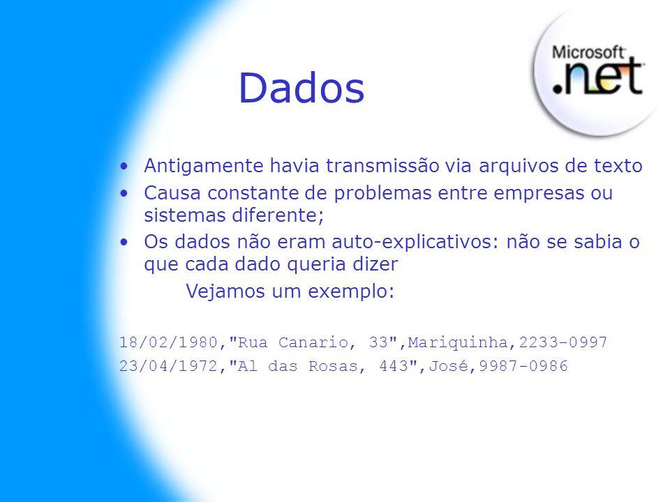 Dados Antigamente havia transmissão via arquivos de texto Causa constante de problemas entre empresas ou sistemas diferente; Os dados não eram auto-ex