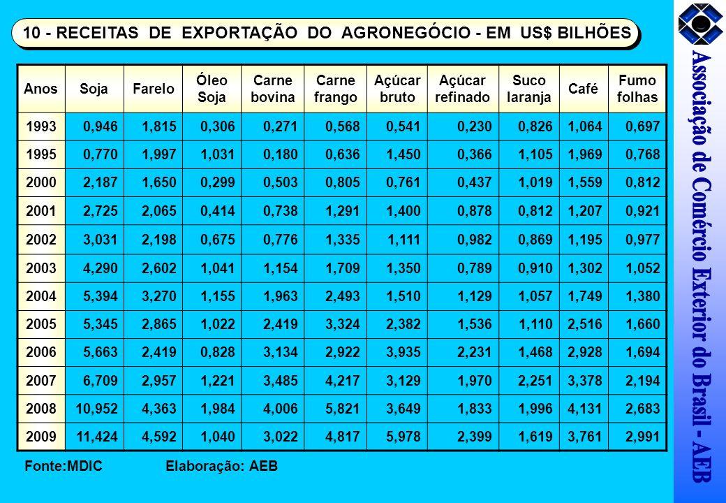 AnosSojaFarelo Óleo Soja Carne bovina Carne frango Açúcar bruto Açúcar refinado Suco laranja Café Fumo folhas 19930,9461,8150,3060,2710,5680,5410,2300