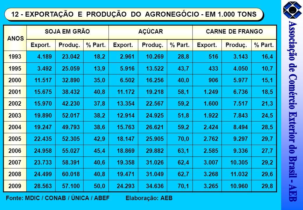 Export.Produç.% Part.Export.Produç.% Part.Export.Produç.% Part. 19934.18923.04218,22.96110.26928,85163.14316,4 19953.49225.05913,95.91613.52243,74334.