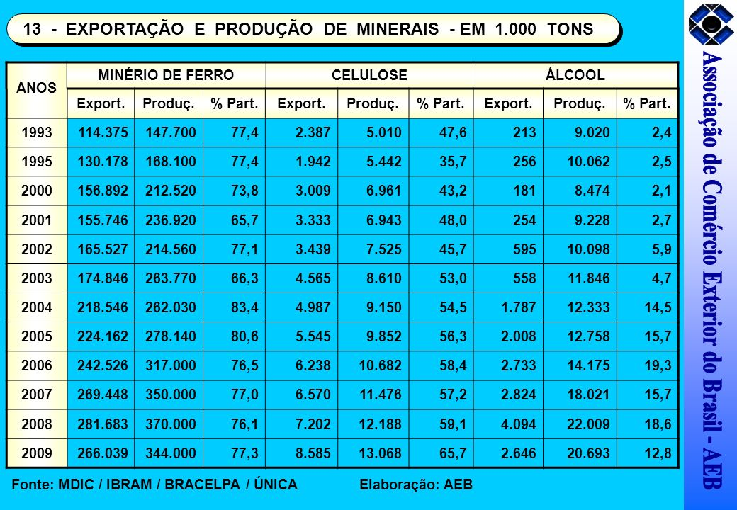 MINÉRIO DE FERROCELULOSEÁLCOOL Export.Produç.% Part.Export.Produç.% Part.Export.Produç.% Part. 1993114.375147.70077,42.3875.01047,62139.0202,4 1995130