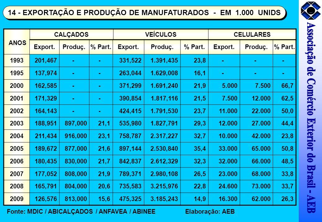 CALÇADOSVEÍCULOSCELULARES Export.Produç.% Part.Export.Produç.% Part.Export.Produç.% Part. 1993201,467--331,5221.391,43523,8--- 1995137,974--263,0441.6