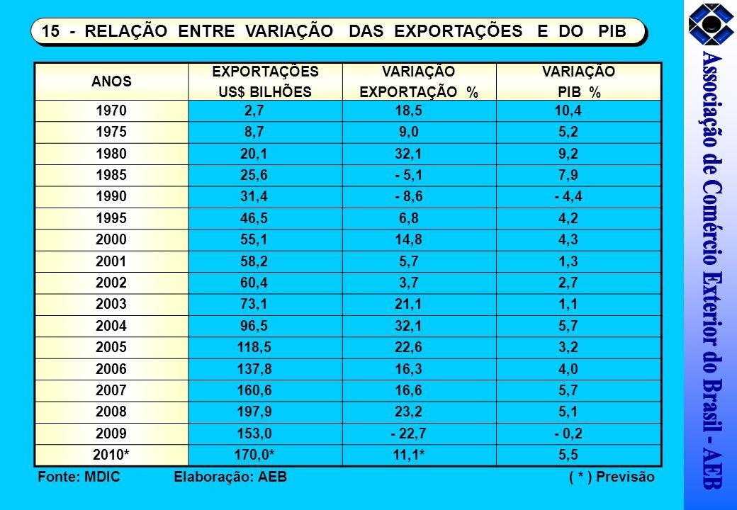 ANOS EXPORTAÇÕES US$ BILHÕES VARIAÇÃO EXPORTAÇÃO % VARIAÇÃO PIB % 19702,718,510,4 19758,79,05,2 198020,132,19,2 198525,6- 5,17,9 199031,4- 8,6- 4,4 19