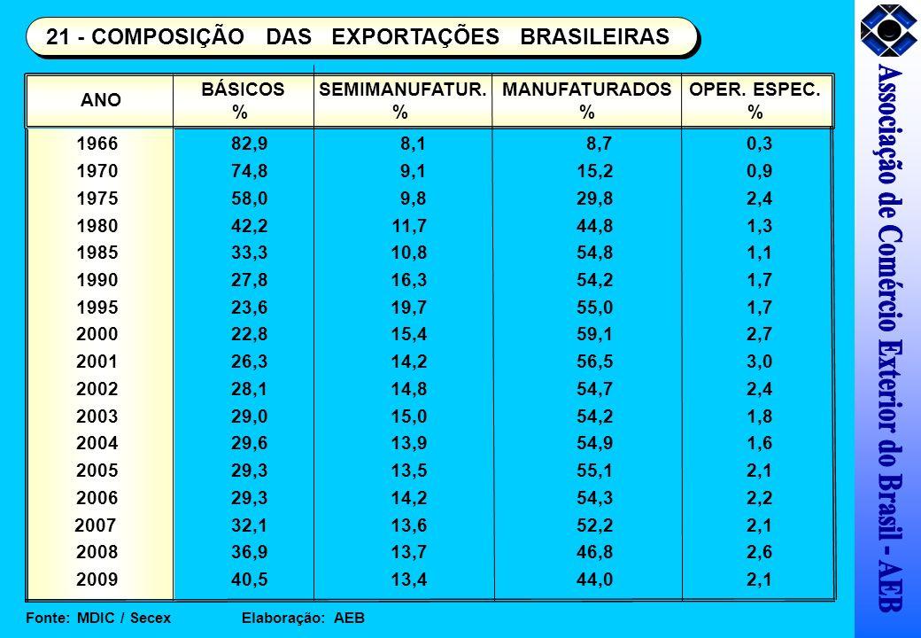 ANO BÁSICOS % SEMIMANUFATUR. % MANUFATURADOS % OPER. ESPEC. % Fonte: MDIC / Secex Elaboração: AEB 21 - COMPOSIÇÃO DAS EXPORTAÇÕES BRASILEIRAS 196682,9