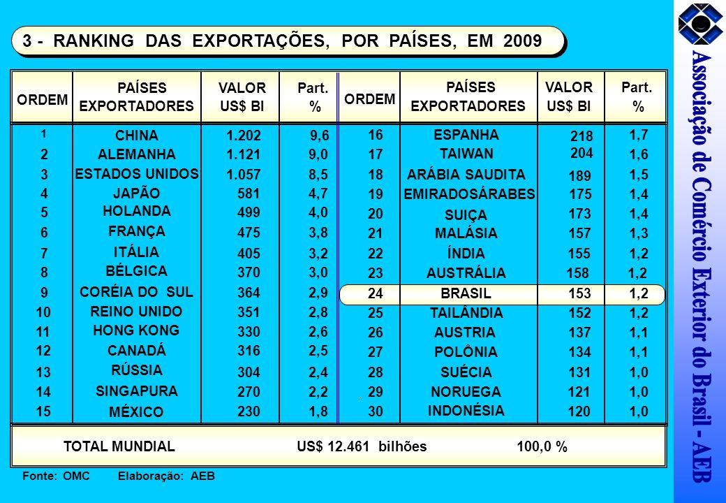 ORDEM PAÍSES EXPORTADORES VALOR US$ BI Part. % 1 CHINA1.202 9,6 21.1219,0 4JAPÃO 5814,7 5 HOLANDA 4994,0 6 FRANÇA 4753,8 7 ITÁLIA 4053,2 8 BÉLGICA 370