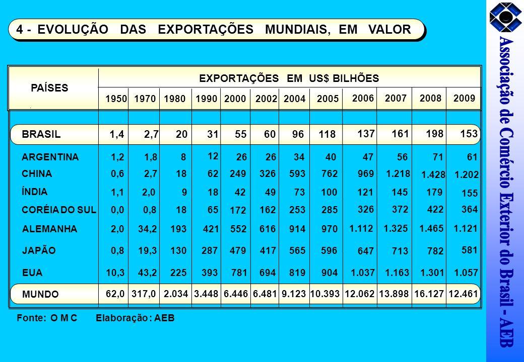 EXPORTAÇÕES EM US$ BILHÕES PAÍSES 19501970198019902000200220042005 BRASIL1,42,72031556096118 ARGENTINA1,21,8 8 12 26 3440 CHINA0,62,71862 249326593762