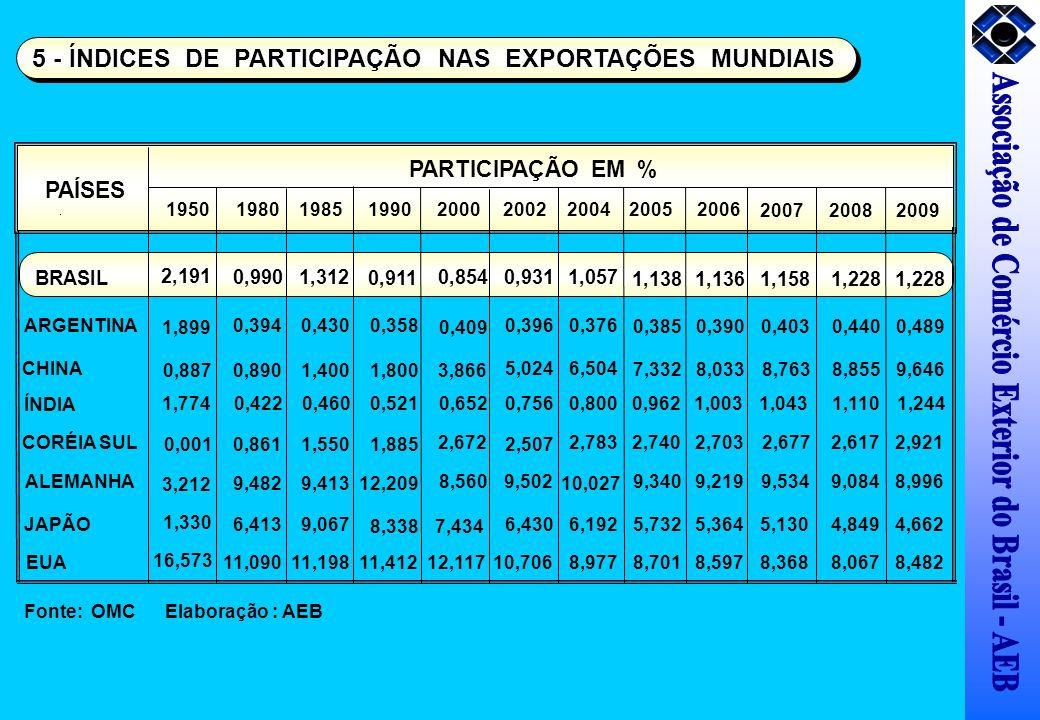 PARTICIPAÇÃO EM % PAÍSES 1950198019902000200220042005 BRASIL 2,191 0,990 0,911 0,8540,9311,057 1,138 ARGENTINA 1,899 0,3940,358 0,409 0,3960,376 0,385