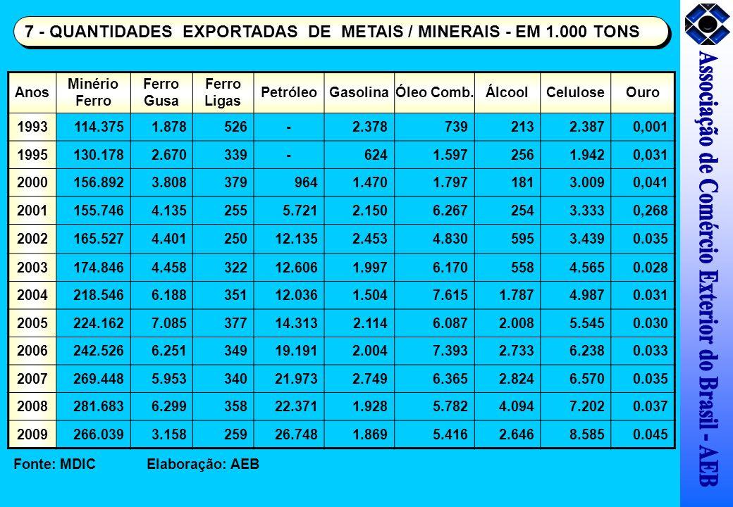 Anos Minério Ferro Ferro Gusa Ferro Ligas PetróleoGasolinaÓleo Comb.ÁlcoolCeluloseOuro 1993114.3751.878526-2.3787392132.3870,001 1995130.1782.670339-6