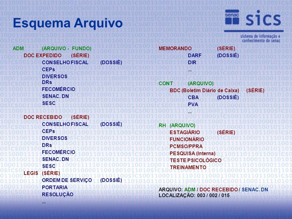 Esquema Arquivo ADM(ARQUIVO - FUNDO) DOC EXPEDIDO(SÉRIE) CONSELHO FISCAL(DOSSIÊ) CEPs DIVERSOS DRs FECOMÉRCIO SENAC.