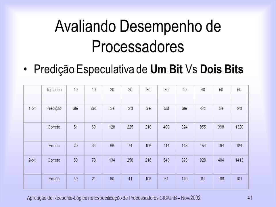 Aplicação de Reescrita-Lógica na Especificação de Processadores CIC/UnB – Nov/200240 Avaliando Desempenho de Processadores Estatísticas do ELAN número de regras aplicadas Analizando o desempenho de implementações de processadores.