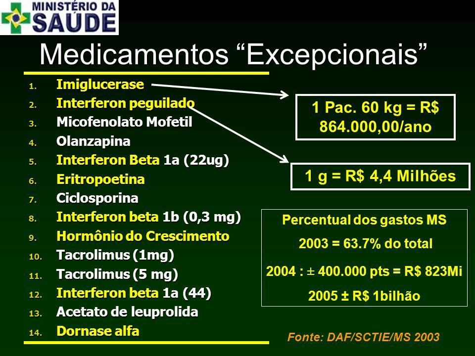 Medicamentos Excepcionais 1. Imiglucerase 2. Interferon peguilado 3. Micofenolato Mofetil 4. Olanzapina 5. Interferon Beta 1a (22ug) 6. Eritropoetina