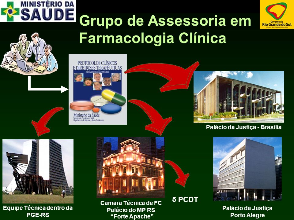 Grupo de Assessoria em Farmacologia Clínica Equipe Técnica dentro da PGE-RS Câmara Técnica de FC Palácio do MP RS Forte Apache 5 PCDT Palácio da Justiça - Brasília Palácio da Justiça Porto Alegre
