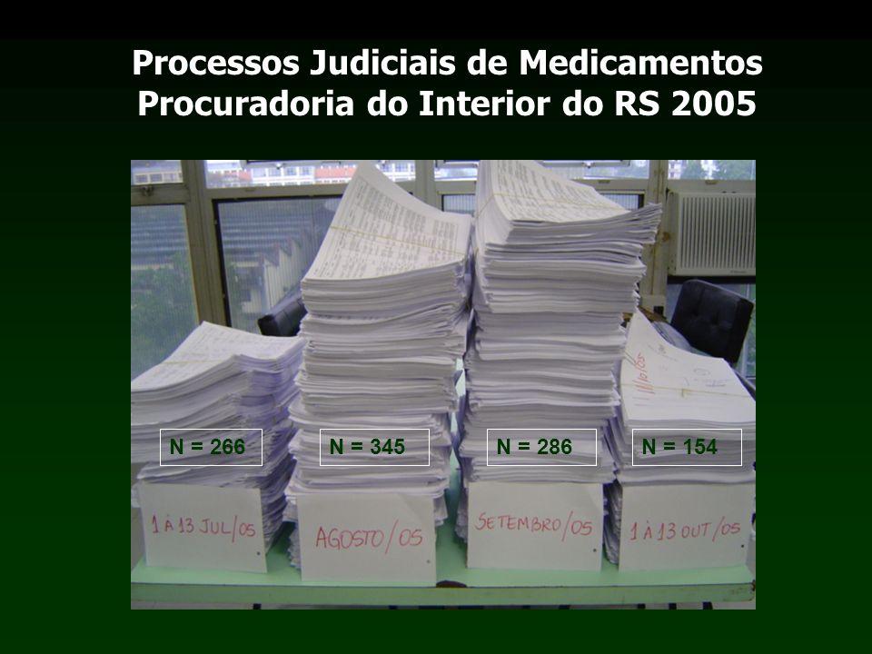 N = 266N = 345N = 286N = 154 Processos Judiciais de Medicamentos Procuradoria do Interior do RS 2005