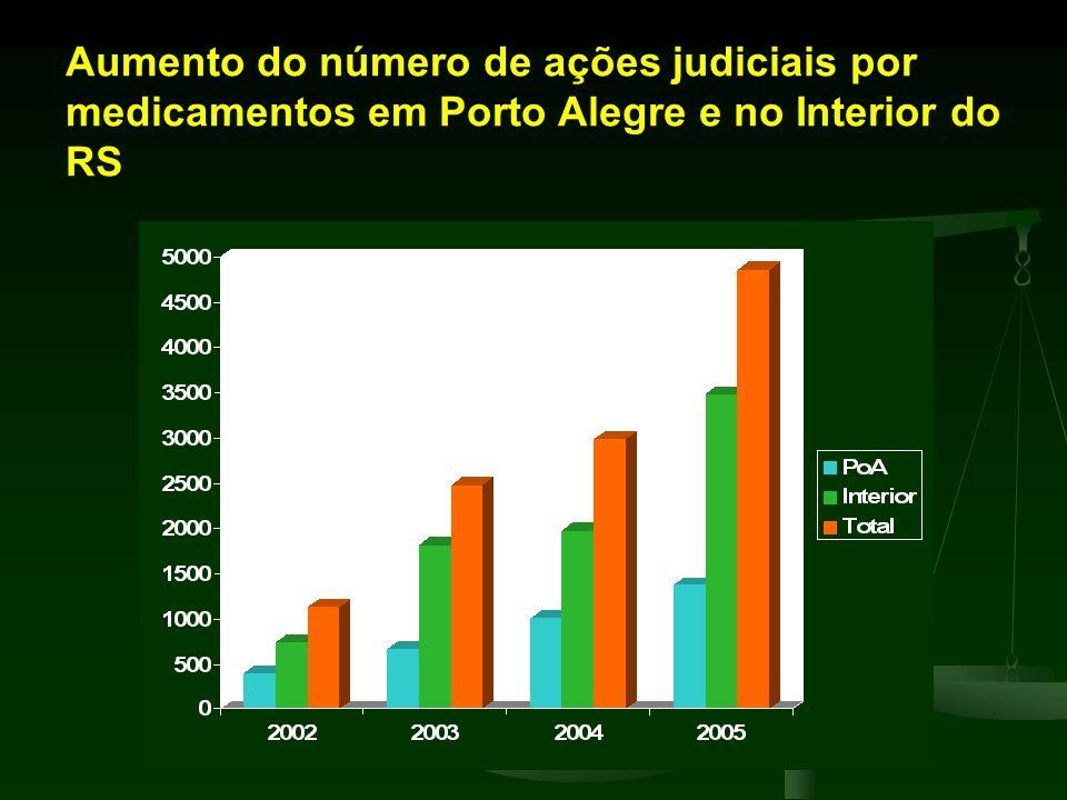 Aumento do número de ações judiciais por medicamentos em Porto Alegre e no Interior do RS