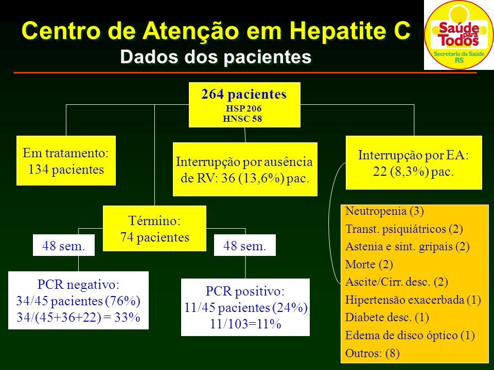 Centro de Atenção em Hepatite C Dados dos pacientes 264 pacientes HSP 206 HNSC 58 Em tratamento: 134 pacientes Interrupção por ausência de RV: 36 (13,6%) pac.