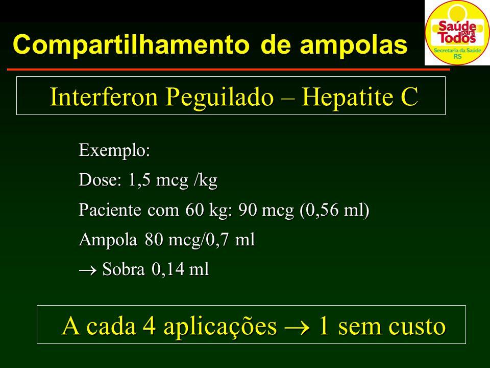 Compartilhamento de ampolas Exemplo: Dose: 1,5 mcg /kg Paciente com 60 kg: 90 mcg (0,56 ml) Ampola 80 mcg/0,7 ml Sobra 0,14 ml Sobra 0,14 ml A cada 4 aplicações 1 sem custo A cada 4 aplicações 1 sem custo Interferon Peguilado – Hepatite C Interferon Peguilado – Hepatite C