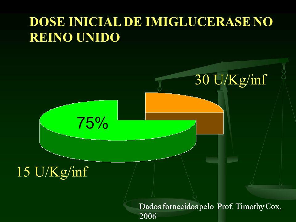 30 U/Kg/inf 15 U/Kg/inf DOSE INICIAL DE IMIGLUCERASE NO REINO UNIDO Dados fornecidos pelo Prof. Timothy Cox, 2006 75%