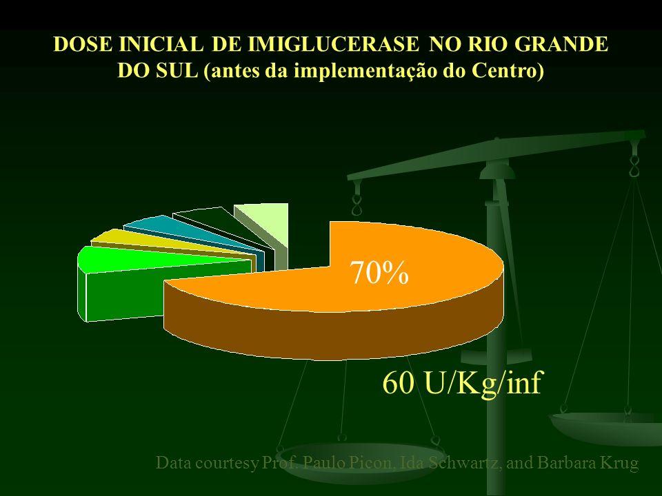 60 U/Kg/inf 70% Data courtesy Prof. Paulo Picon, Ida Schwartz, and Barbara Krug DOSE INICIAL DE IMIGLUCERASE NO RIO GRANDE DO SUL (antes da implementa