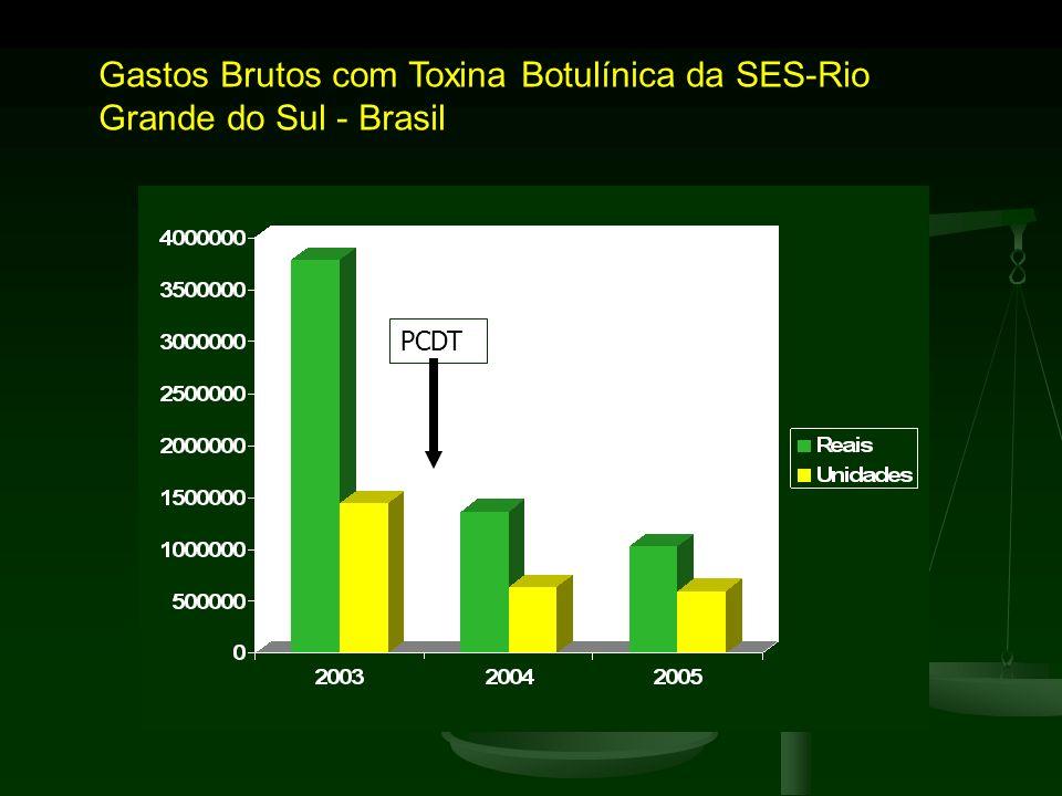 Gastos Brutos com Toxina Botulínica da SES-Rio Grande do Sul - Brasil PCDT