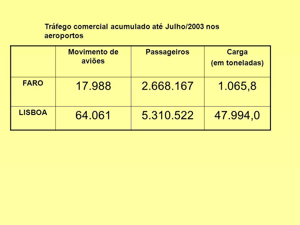 Movimento de aviões PassageirosCarga (em toneladas) FARO 17.9882.668.1671.065,8 LISBOA 64.0615.310.52247.994,0 Tráfego comercial acumulado até Julho/2003 nos aeroportos