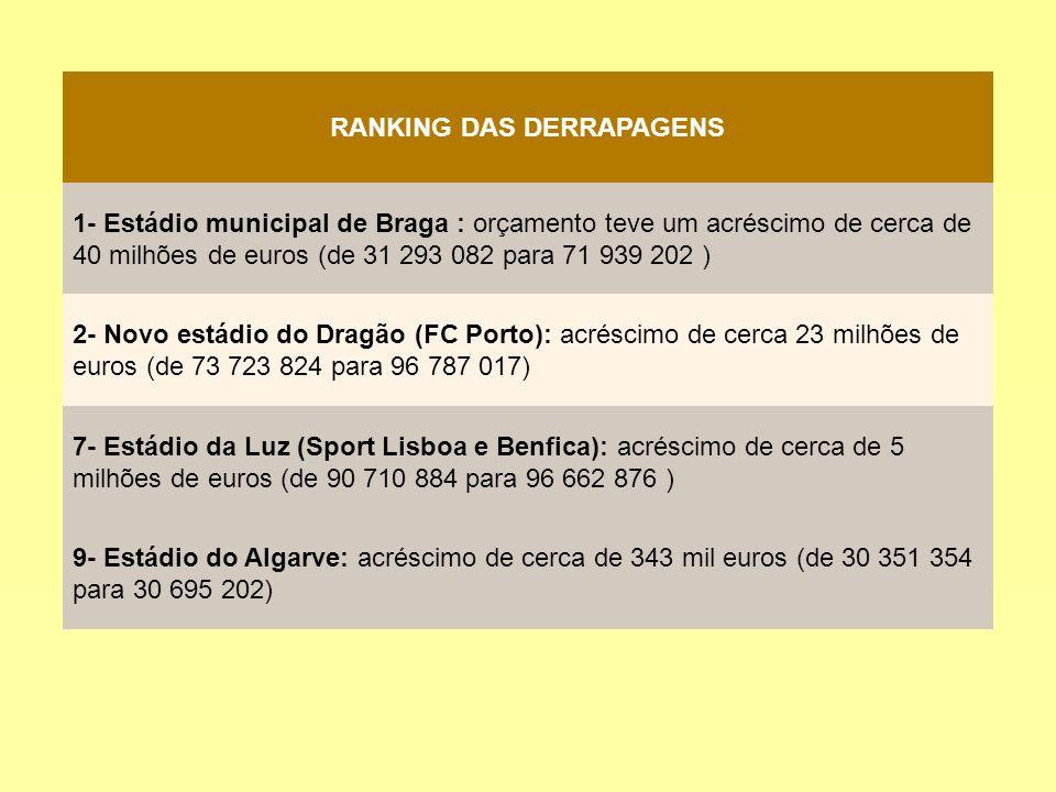 RANKING DAS DERRAPAGENS 1- Estádio municipal de Braga : orçamento teve um acréscimo de cerca de 40 milhões de euros (de 31 293 082 para 71 939 202 ) 2- Novo estádio do Dragão (FC Porto): acréscimo de cerca 23 milhões de euros (de 73 723 824 para 96 787 017) 7- Estádio da Luz (Sport Lisboa e Benfica): acréscimo de cerca de 5 milhões de euros (de 90 710 884 para 96 662 876 ) 9- Estádio do Algarve: acréscimo de cerca de 343 mil euros (de 30 351 354 para 30 695 202)