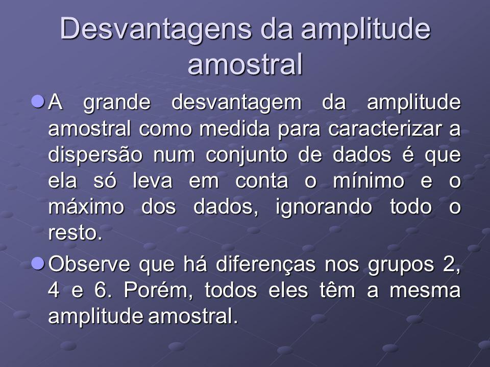 Desvantagens da amplitude amostral A grande desvantagem da amplitude amostral como medida para caracterizar a dispersão num conjunto de dados é que ela só leva em conta o mínimo e o máximo dos dados, ignorando todo o resto.