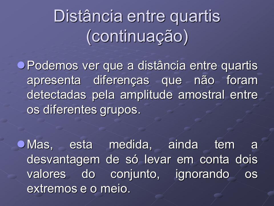 Distância entre quartis (continuação) Podemos ver que a distância entre quartis apresenta diferenças que não foram detectadas pela amplitude amostral entre os diferentes grupos.