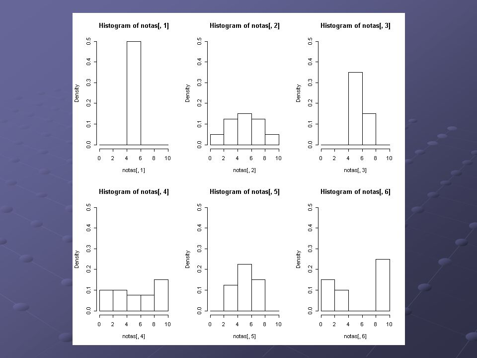 Histogramas com as escalas uniformizadas