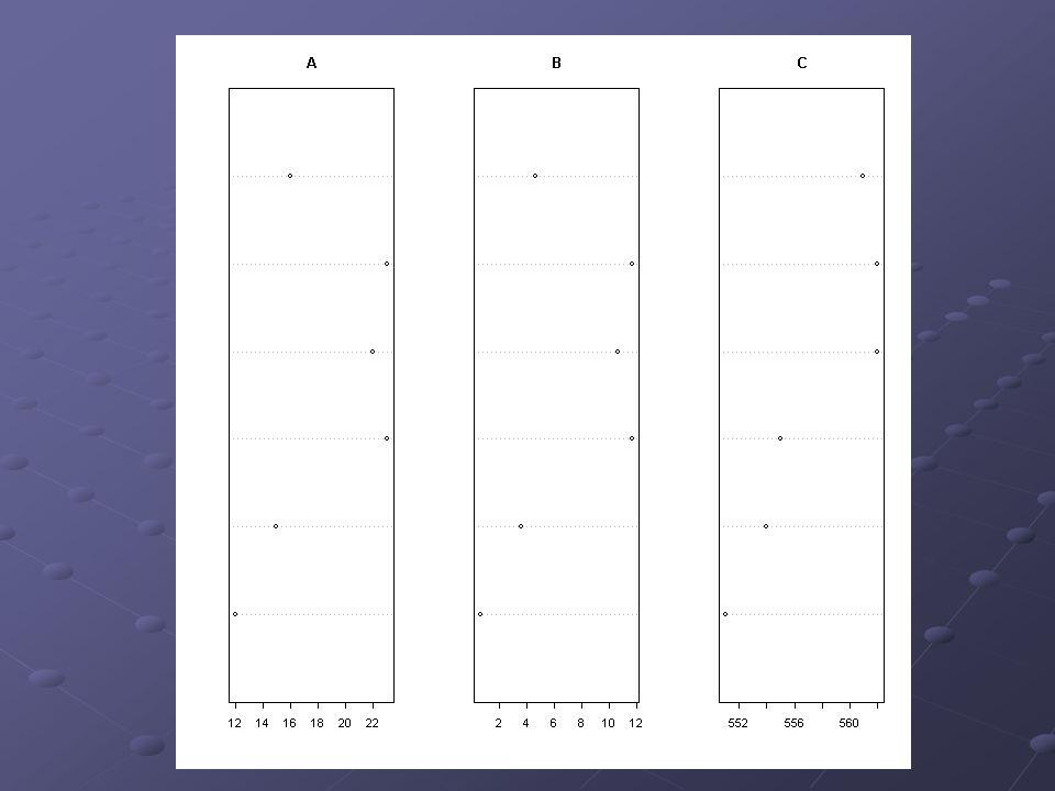 Exemplo 2: (cont.) dotchart(dadosA,main= A ) dotchart(dadosB,main= B ) dotchart(dadosC,main= C )