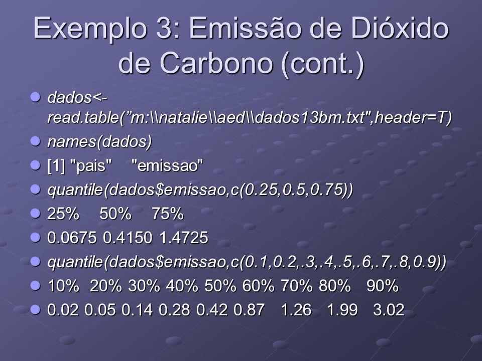 Exemplo 3: Emissão de Dióxido de Carbono (cont.) dados<- read.table(m:\\natalie\\aed\\dados13bm.txt ,header=T) dados<- read.table(m:\\natalie\\aed\\dados13bm.txt ,header=T) names(dados) names(dados) [1] pais emissao [1] pais emissao quantile(dados$emissao,c(0.25,0.5,0.75)) quantile(dados$emissao,c(0.25,0.5,0.75)) 25% 50% 75% 25% 50% 75% 0.0675 0.4150 1.4725 0.0675 0.4150 1.4725 quantile(dados$emissao,c(0.1,0.2,.3,.4,.5,.6,.7,.8,0.9)) quantile(dados$emissao,c(0.1,0.2,.3,.4,.5,.6,.7,.8,0.9)) 10% 20% 30% 40% 50% 60% 70% 80% 90% 10% 20% 30% 40% 50% 60% 70% 80% 90% 0.02 0.05 0.14 0.28 0.42 0.87 1.26 1.99 3.02 0.02 0.05 0.14 0.28 0.42 0.87 1.26 1.99 3.02