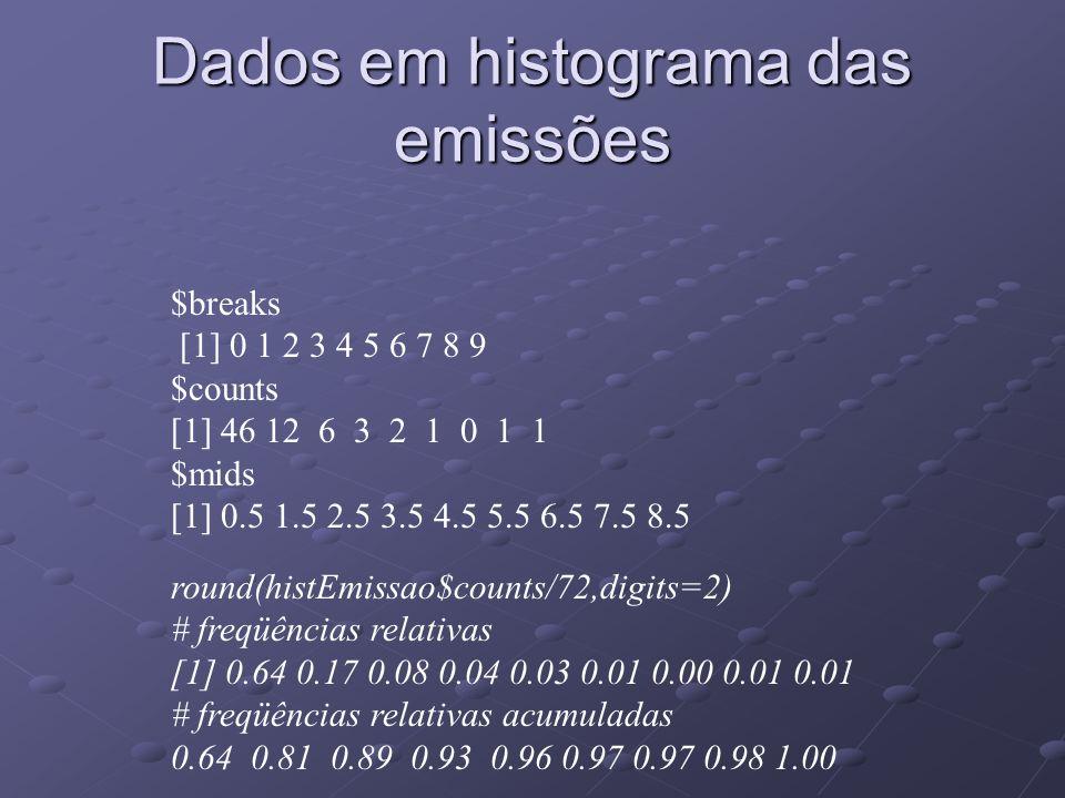 Dados em histograma das emissões $breaks [1] 0 1 2 3 4 5 6 7 8 9 $counts [1] 46 12 6 3 2 1 0 1 1 $mids [1] 0.5 1.5 2.5 3.5 4.5 5.5 6.5 7.5 8.5 round(histEmissao$counts/72,digits=2) # freqüências relativas [1] 0.64 0.17 0.08 0.04 0.03 0.01 0.00 0.01 0.01 # freqüências relativas acumuladas 0.64 0.81 0.89 0.93 0.96 0.97 0.97 0.98 1.00