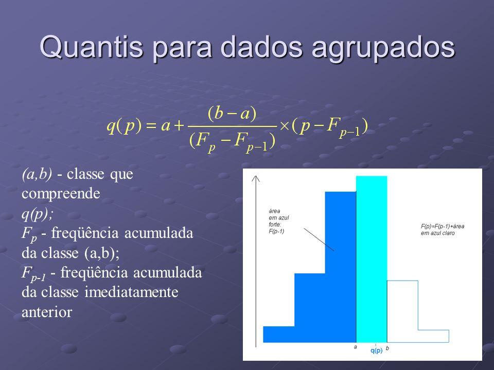Quantis para dados agrupados (a,b) - classe que compreende q(p); F p - freqüência acumulada da classe (a,b); F p-1 - freqüência acumulada da classe imediatamente anterior