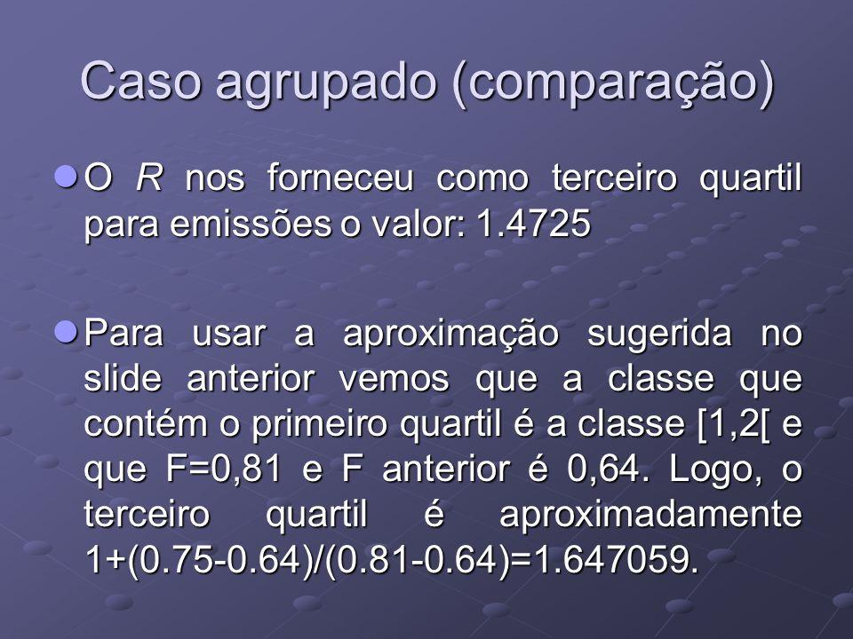 Caso agrupado (comparação) O R nos forneceu como terceiro quartil para emissões o valor: 1.4725 O R nos forneceu como terceiro quartil para emissões o valor: 1.4725 Para usar a aproximação sugerida no slide anterior vemos que a classe que contém o primeiro quartil é a classe [1,2[ e que F=0,81 e F anterior é 0,64.