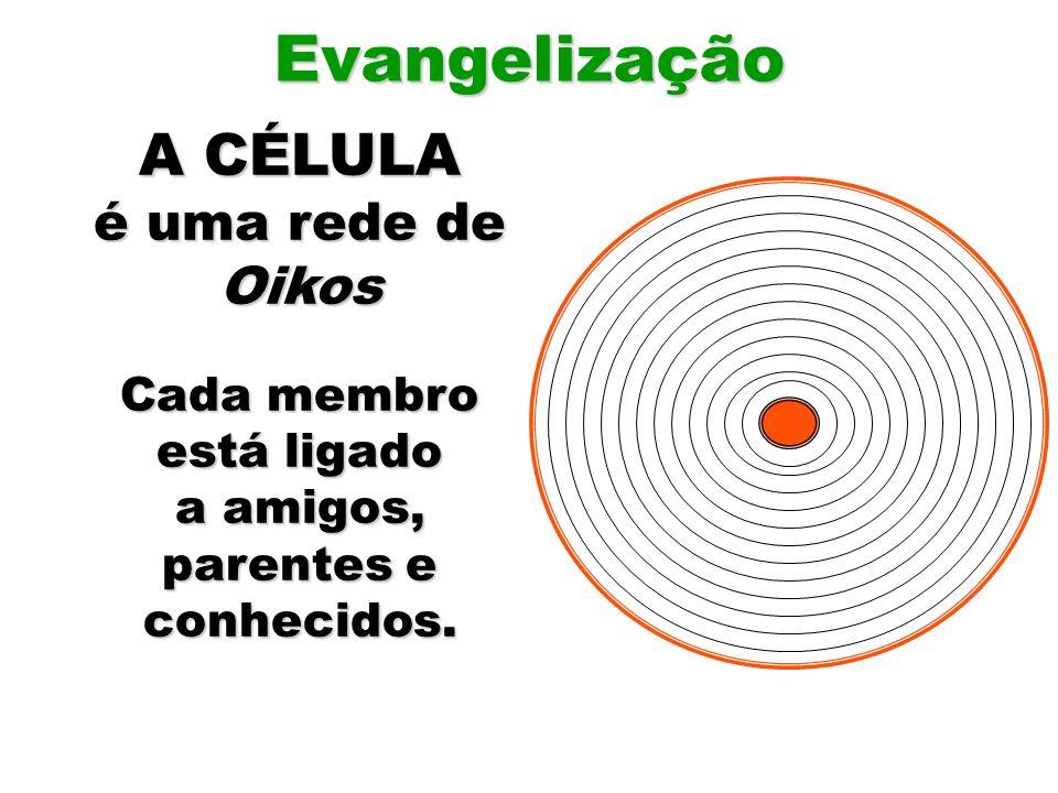 Evangelização A CÉLULA é uma rede de Oikos Cada membro está ligado a amigos, parentes e conhecidos.