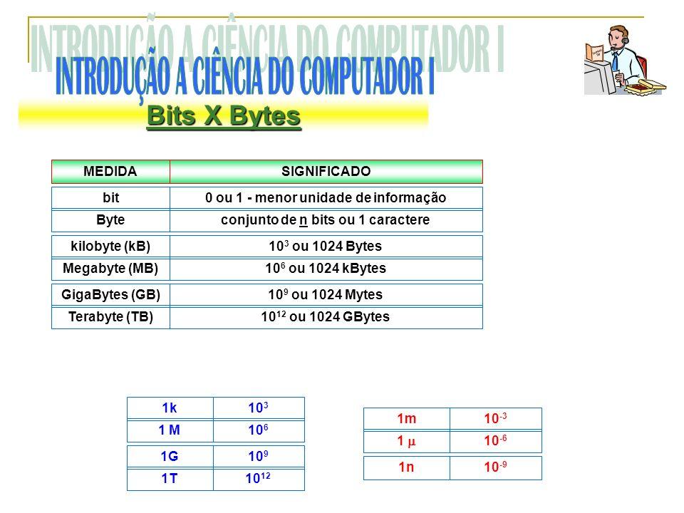 Bits X Bytes MEDIDASIGNIFICADO bit0 ou 1 - menor unidade de informação Byteconjunto de n bits ou 1 caractere kilobyte (kB)10 3 ou 1024 Bytes Megabyte