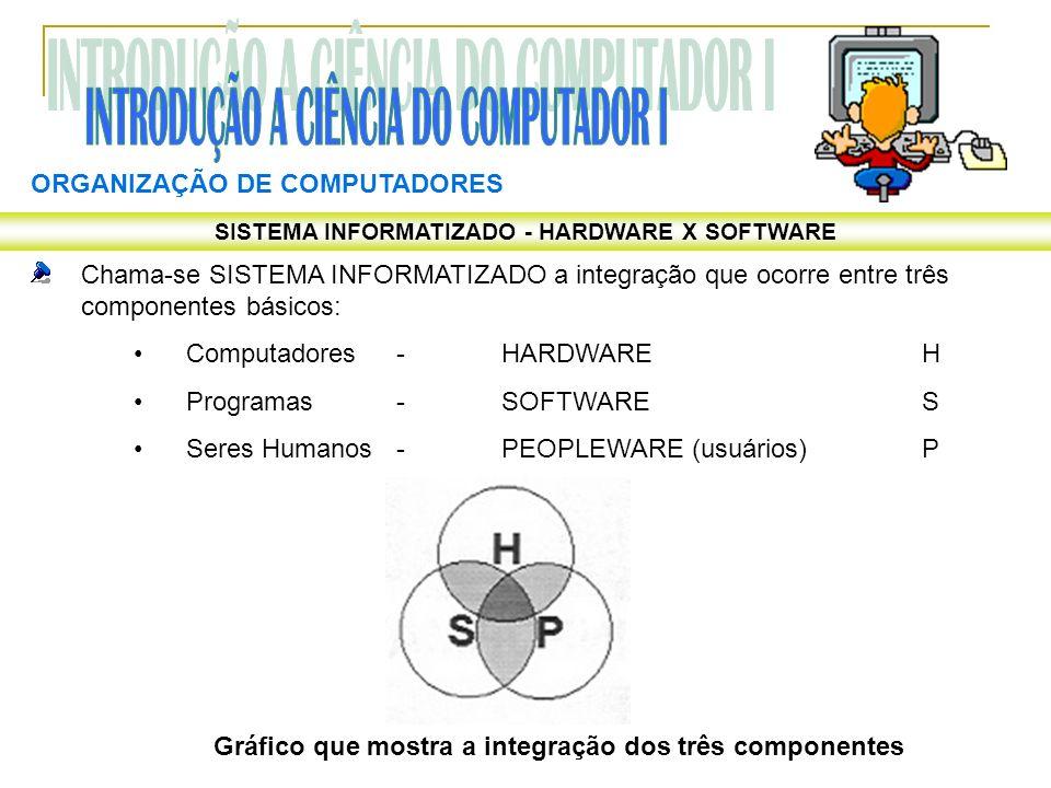 ORGANIZAÇÃO DE COMPUTADORES SISTEMA INFORMATIZADO - HARDWARE X SOFTWARE Chama-se SISTEMA INFORMATIZADO a integração que ocorre entre três componentes