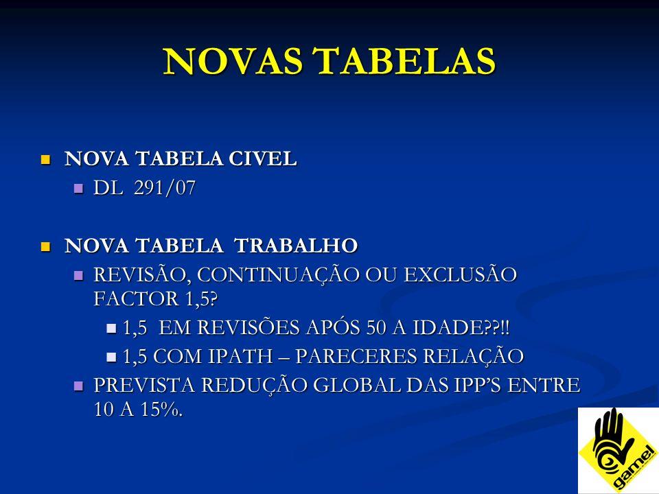 NOVAS TABELAS NOVA TABELA CIVEL NOVA TABELA CIVEL DL 291/07 DL 291/07 NOVA TABELA TRABALHO NOVA TABELA TRABALHO REVISÃO, CONTINUAÇÃO OU EXCLUSÃO FACTOR 1,5.