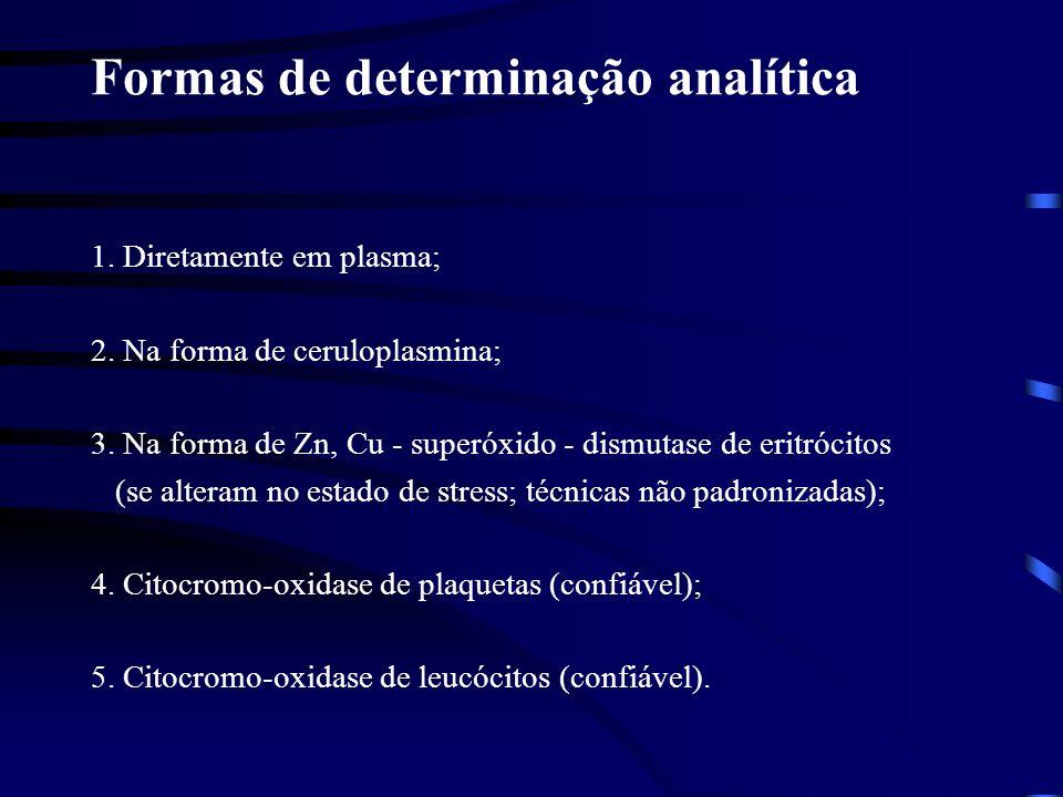 Formas de determinação analítica 1. Diretamente em plasma; 2. Na forma de ceruloplasmina; 3. Na forma de Zn, Cu - superóxido - dismutase de eritrócito