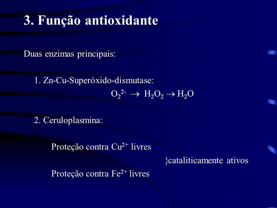 3. Função antioxidante Duas enzimas principais: 1. Zn-Cu-Superóxido-dismutase: O 2 2- H 2 O 2 H 2 O 2. Ceruloplasmina: Proteção contra Cu 2+ livres ca