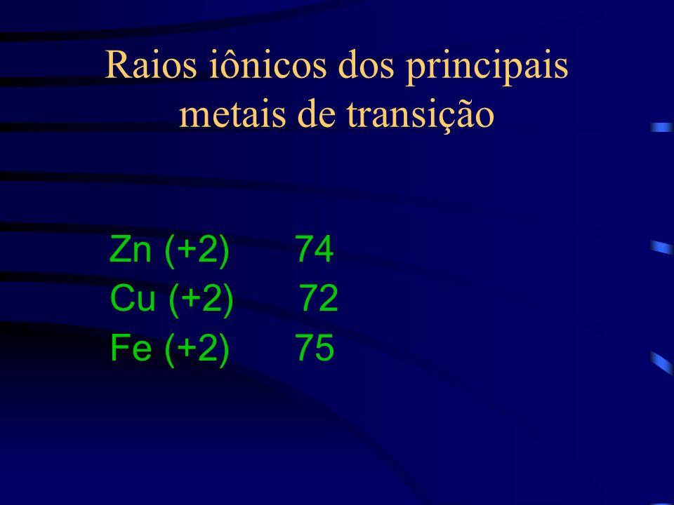 Raios iônicos dos principais metais de transição Zn (+2) 74 Cu (+2) 72 Fe (+2) 75