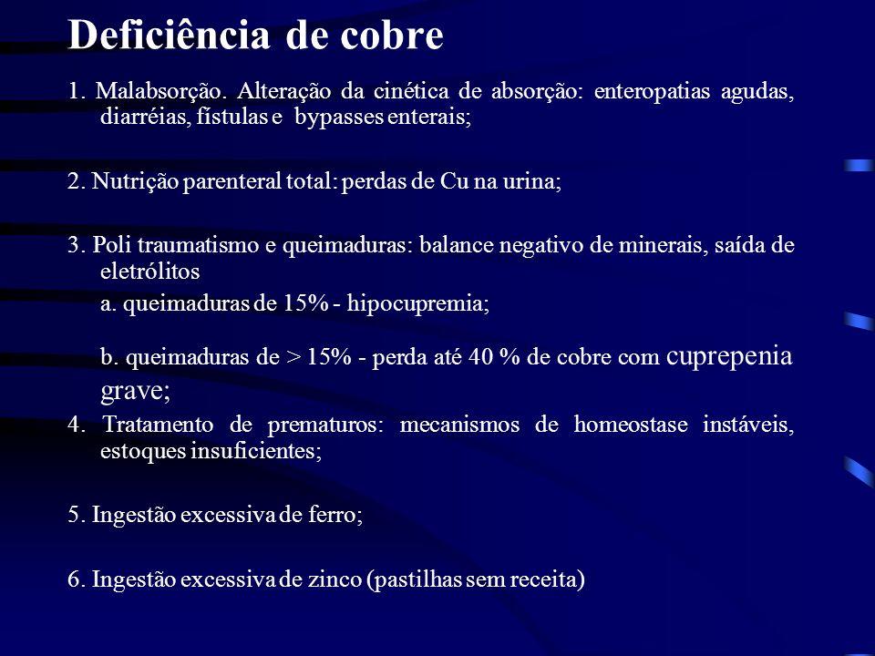 Deficiência de cobre 1. Malabsorção. Alteração da cinética de absorção: enteropatias agudas, diarréias, fístulas e bypasses enterais; 2. Nutrição pare