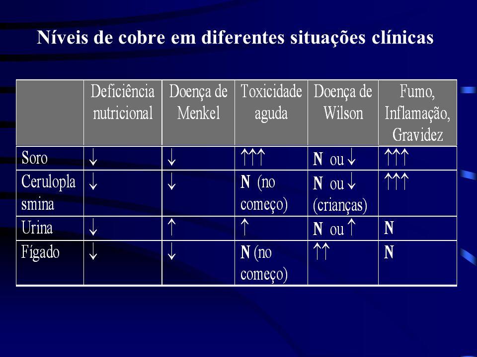 Níveis de cobre em diferentes situações clínicas